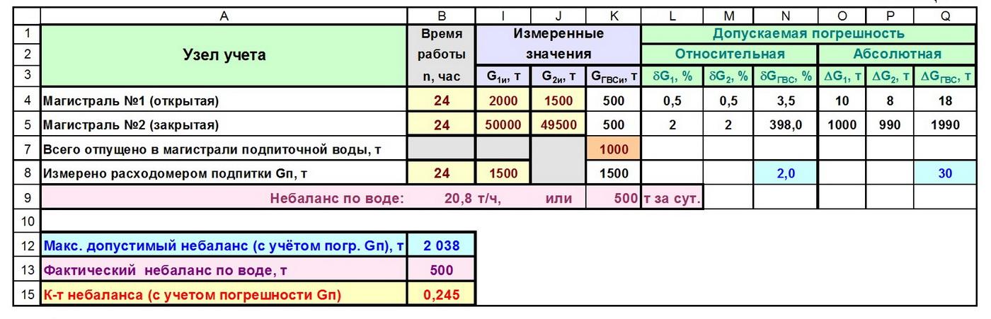 Таблица 1-1