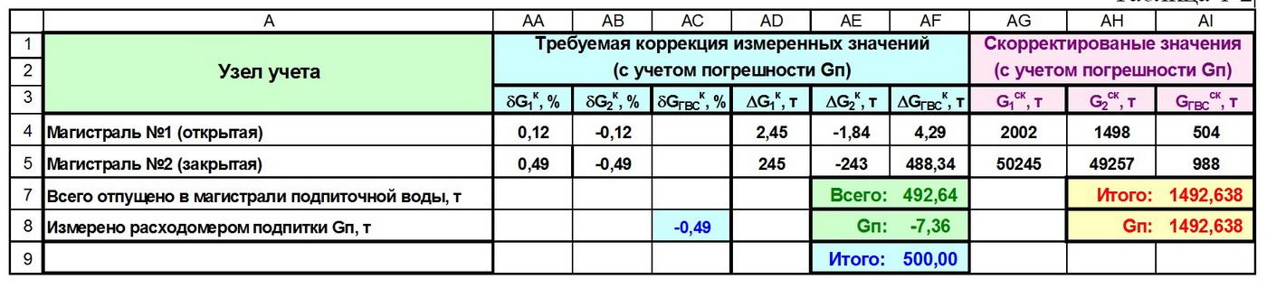 Таблица 1-2