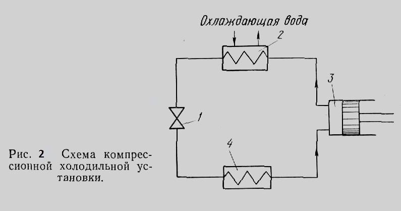 Схема компрессионной холодильной установки