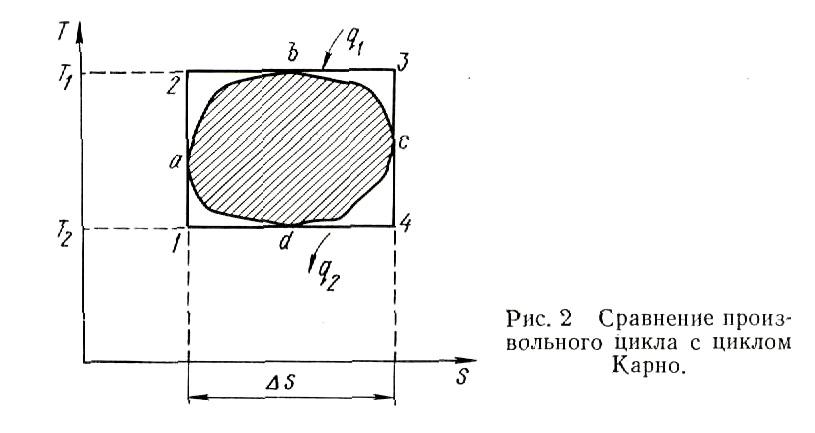 Сравнение производственного цикла с циклом Карно