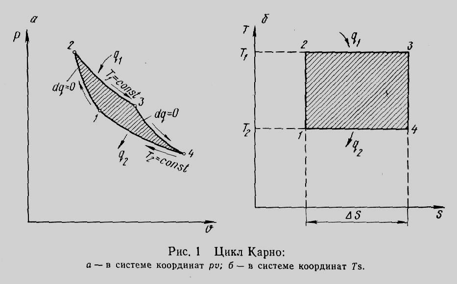 Термодинамический цикл Карно