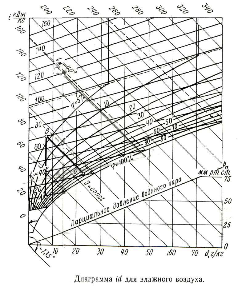 id - диаграмма влажного воздуха