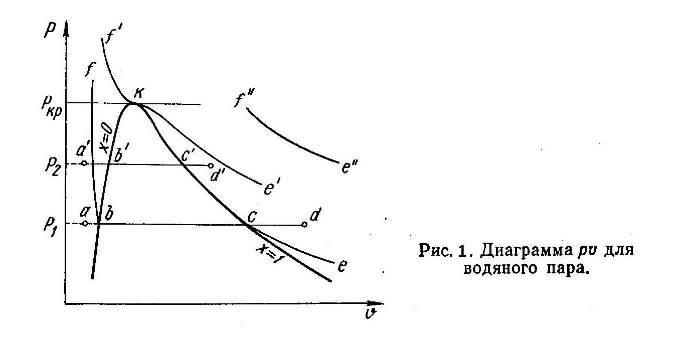Диаграмма pv для водяного пара