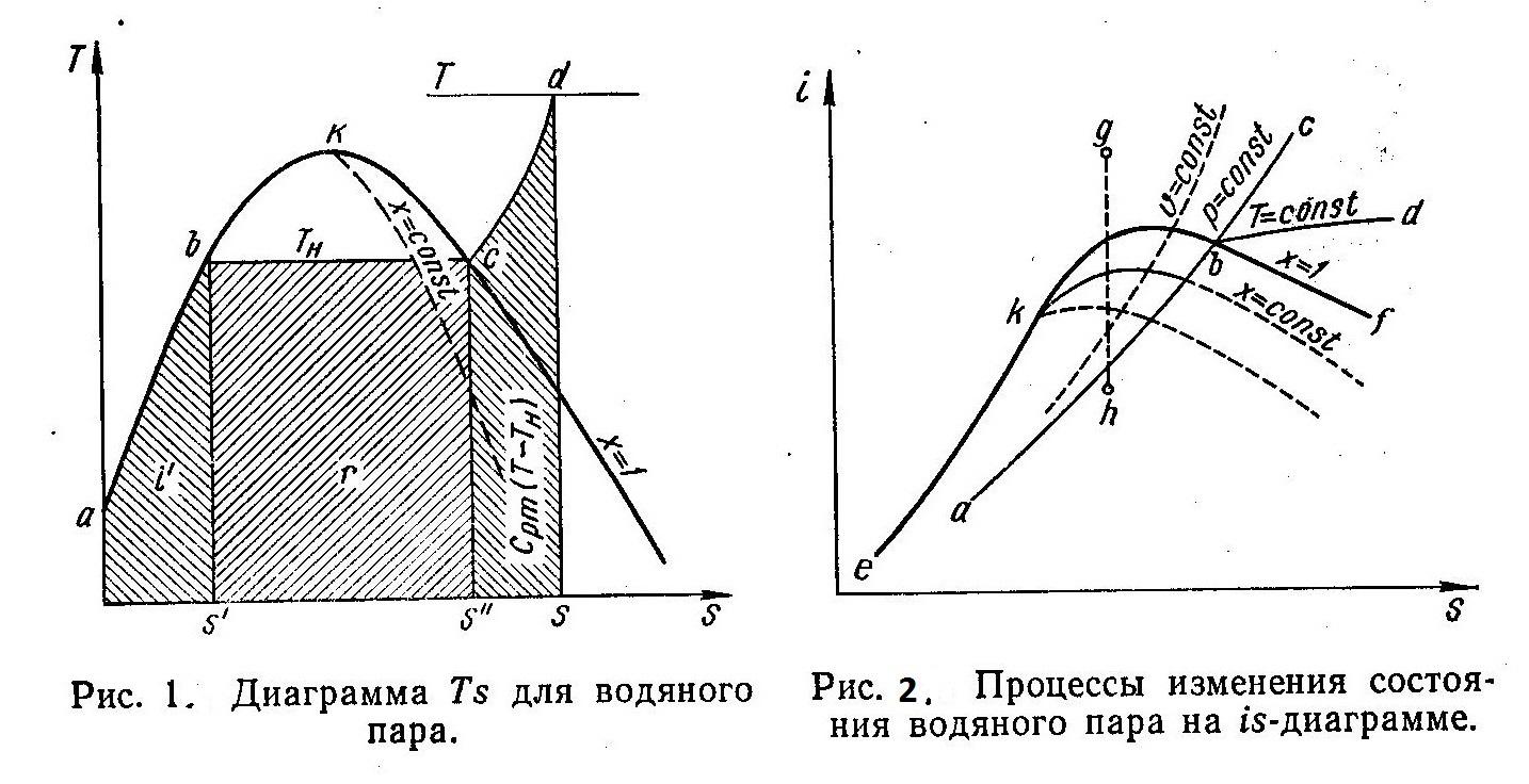 Ts и is диаграммы водяного пара