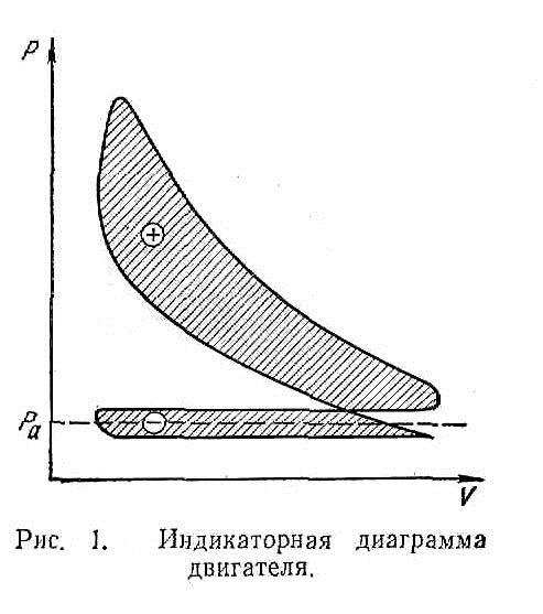 Индикаторная диаграмма двигателя