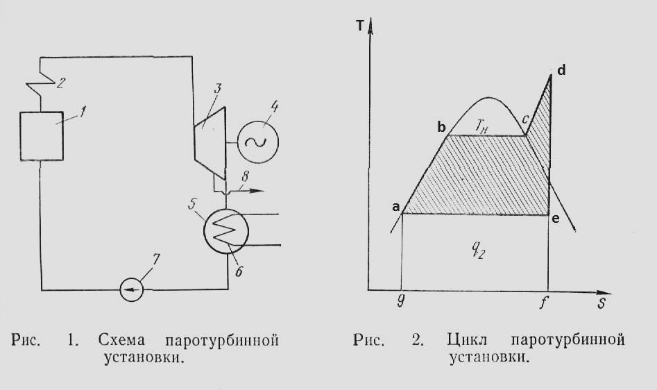 Схема и цикл паротурбинной установки