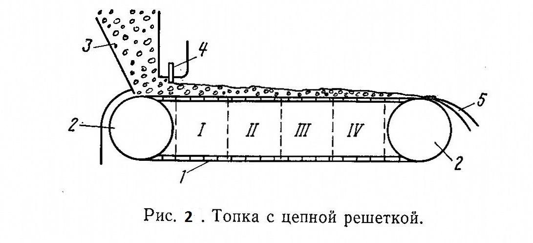 Топка с цепной решеткой