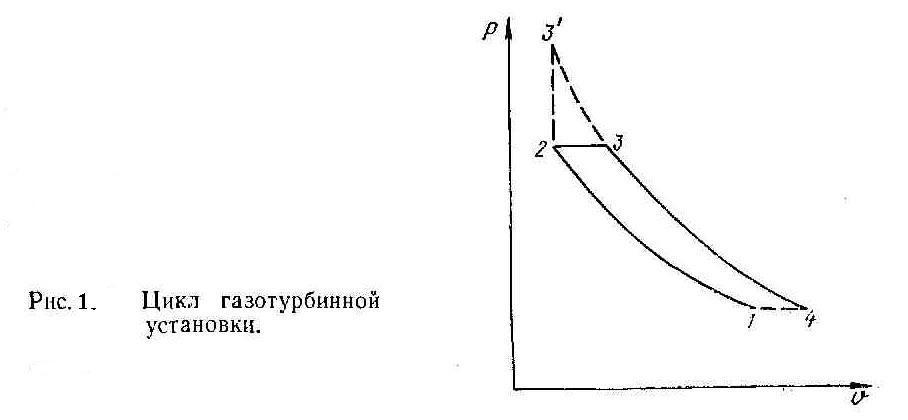 Цикл газотурбинной установки