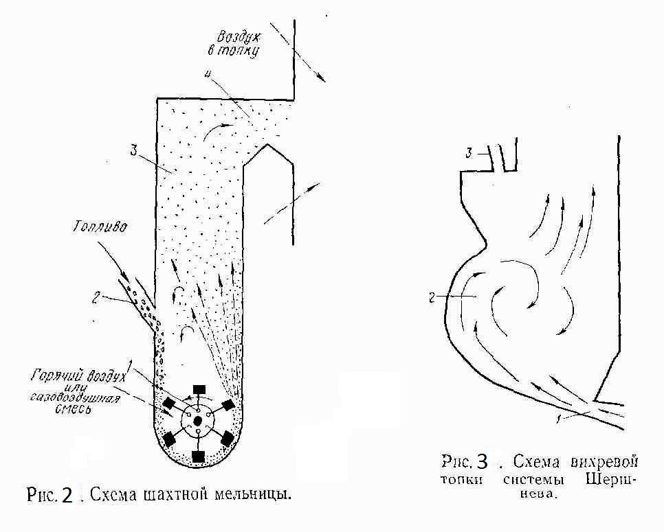 Схема шахтной мельницы