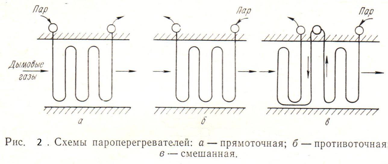 Схемы пароперегревателей