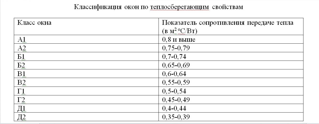 Классификация окон по теплосберегающим свойствам