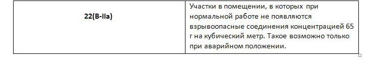 Классы взрывоопасных участков,5
