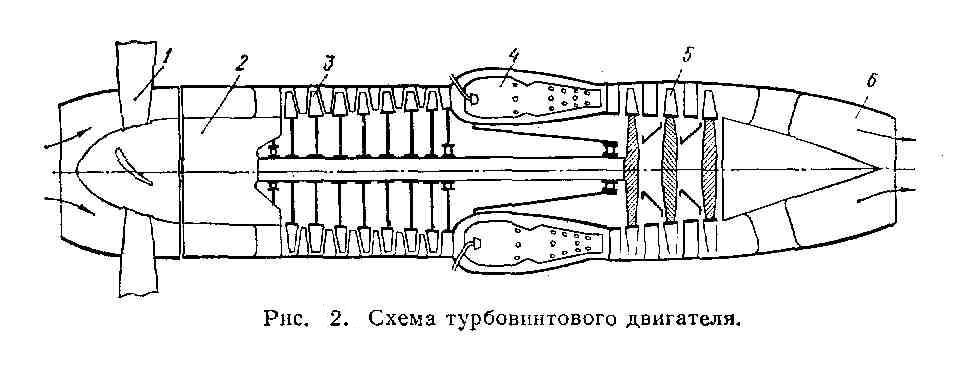 Рисунок 2. Схема турбовинтового двигателя