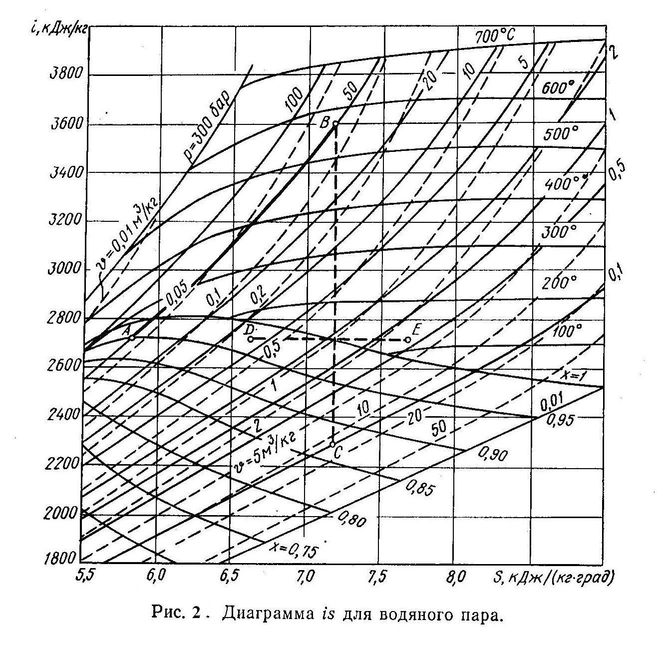 Рисунок 2. is - диаграмма водяного пара