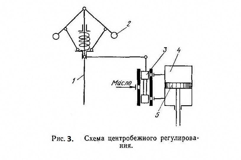 Рисунок 3. Схема центробежного регулирования