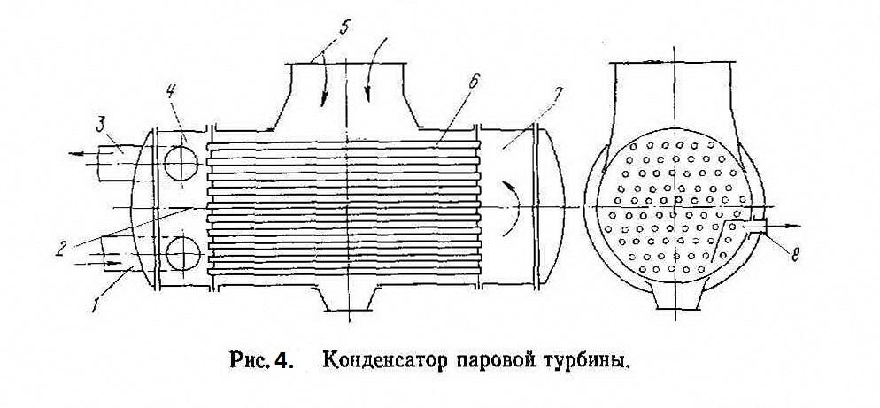 Рисунок 4. Конденсатор паровой турбины
