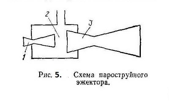 Рисунок 5. Схема пароструйного эжектора