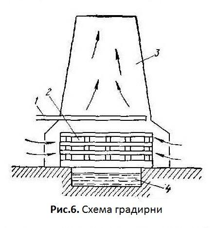 Рисунок 6. Схема градирни с естественной циркуляцией воздуха