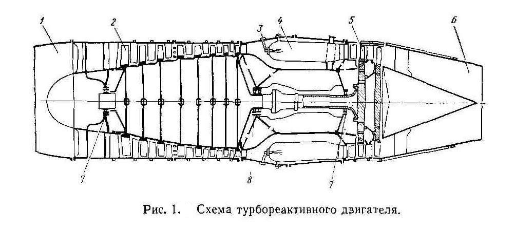 Рисунок1. Схема турбореактивного двигателя