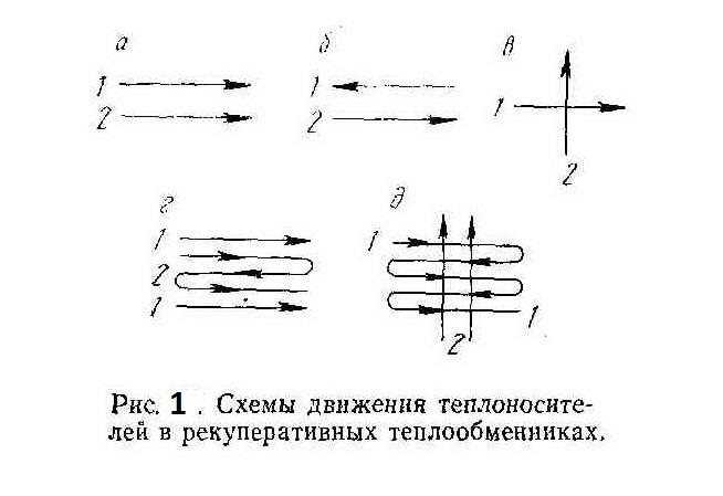 sxemy-dvizheniya-teplonositelya-v-rekuperativnyx-teploobmennikax
