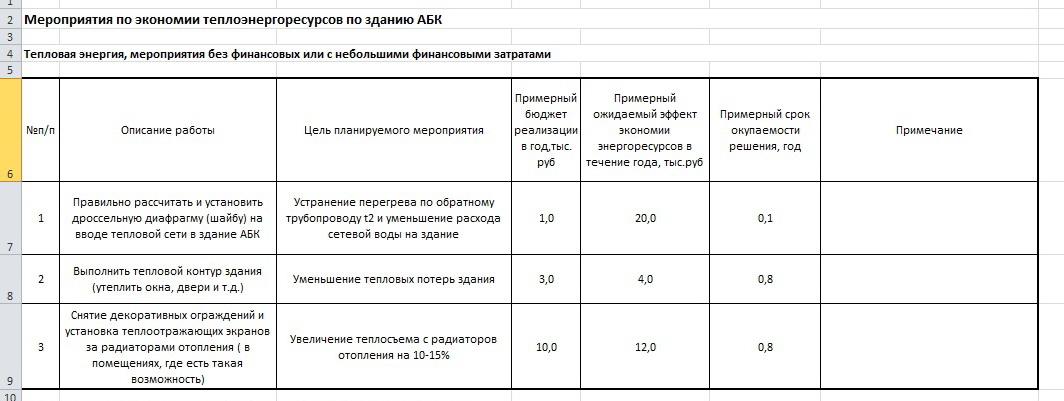 spisok-meropriyatij-po-energosberezheniyu-teplovoj-energii