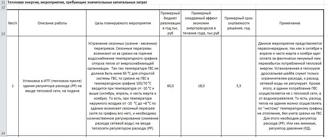 spisok-meropriyatij-po-energosberezheniyu-teplovoj-energii-1