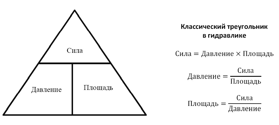 Треугольник в гидравлике