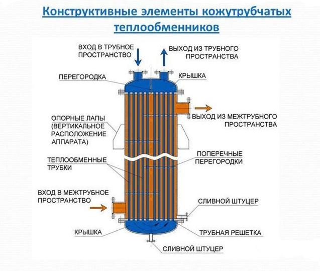 Теплообменники кожухотрубчатые с плаваю Установка для промывки теплообменников Aquamax PROMAX 30 SUPAFLUSH Балашов