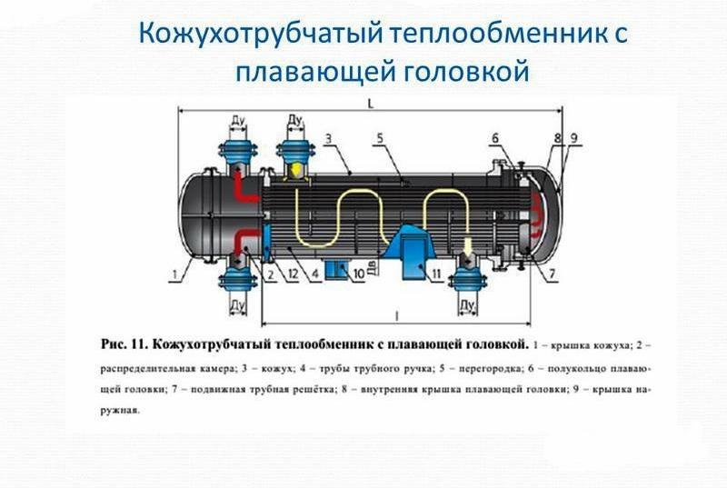 Кпд кожухотрубчатого теплообменника Уплотнения теплообменника Sondex S41 Владивосток
