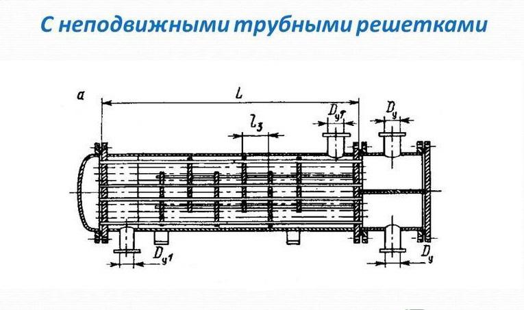 Конструкция теплообменника кожухотрубчатого насосы для промывки теплообменников киров