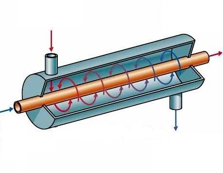 Эффективный теплообменник труба в трубе Кожухотрубные теплообменники FUNKE серии C400 Обнинск